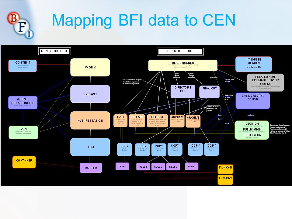 Mapping BFI data to CEN NOTE: