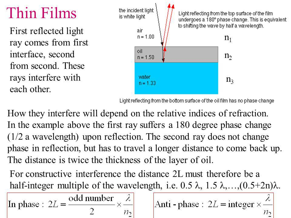 Thin Films First reflected light ray comes from first n1