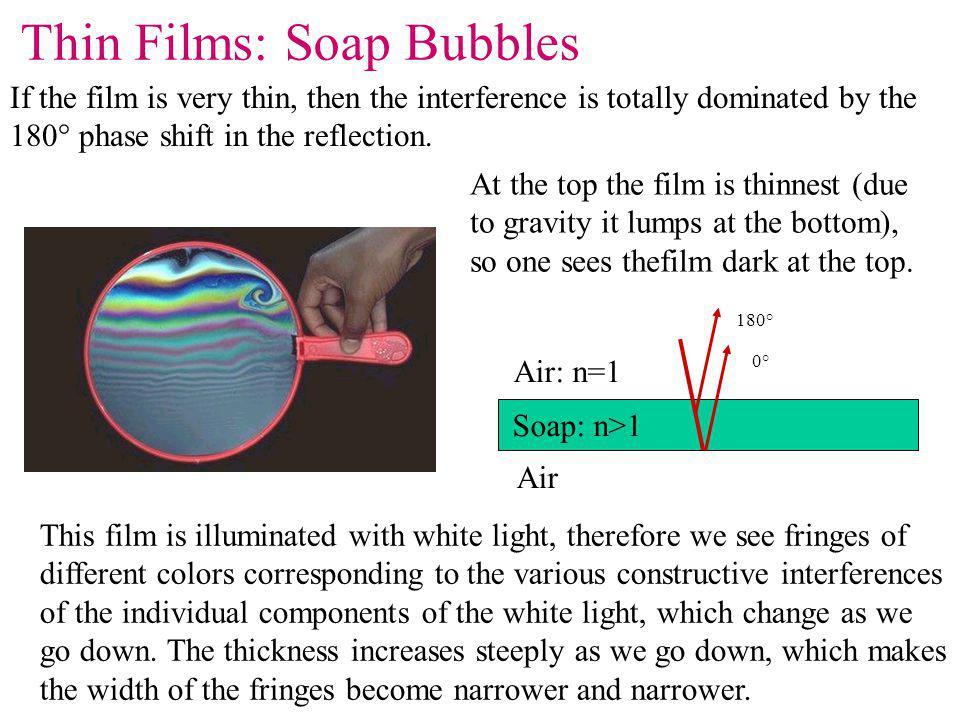Thin Films: Soap Bubbles