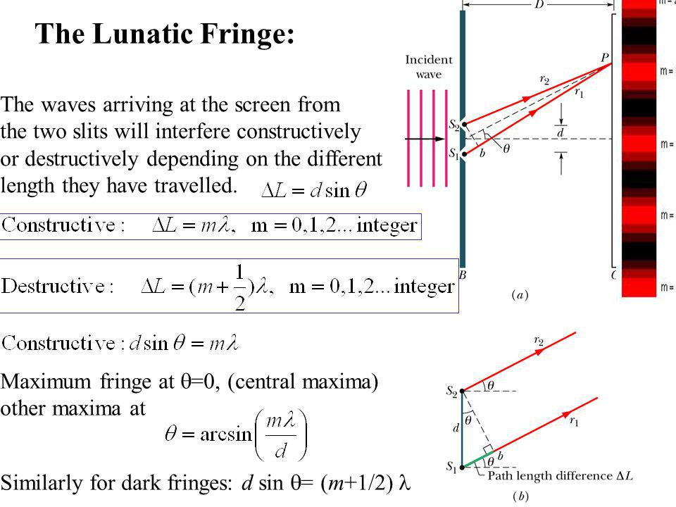 The Lunatic Fringe: The waves arriving at the screen from