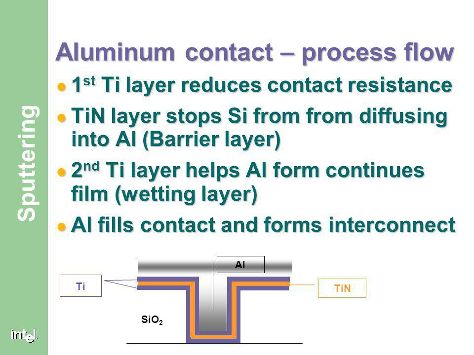 Aluminum contact – process flow