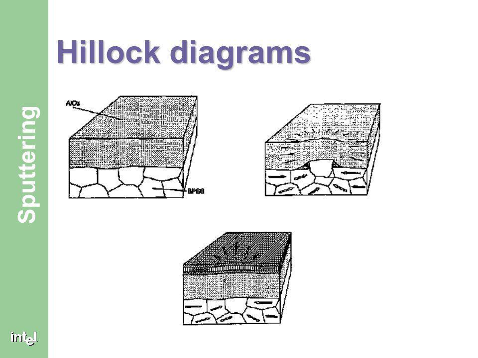 Hillock diagrams