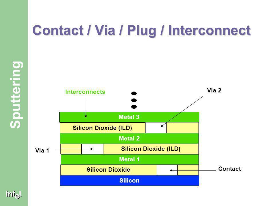 Contact / Via / Plug / Interconnect
