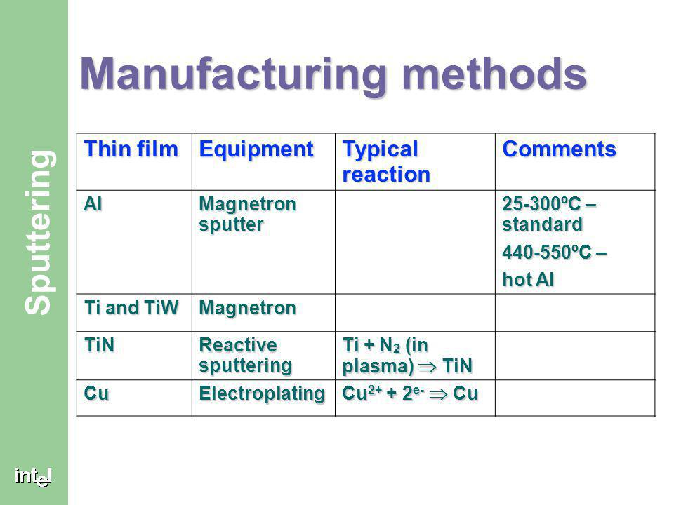 Manufacturing methods