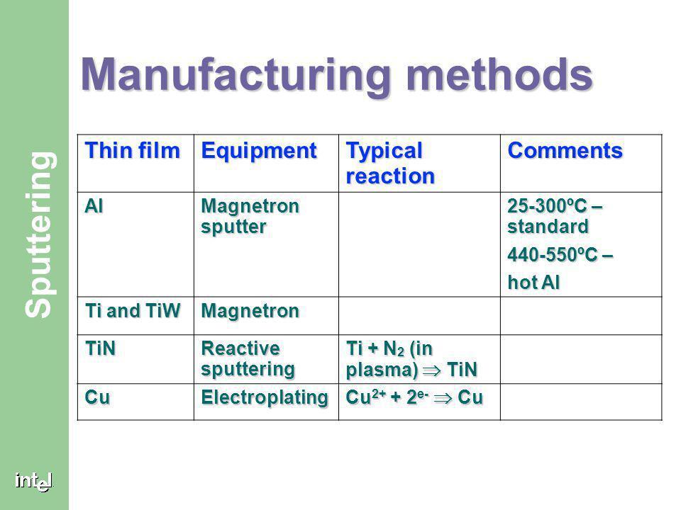 Manufacturing methods