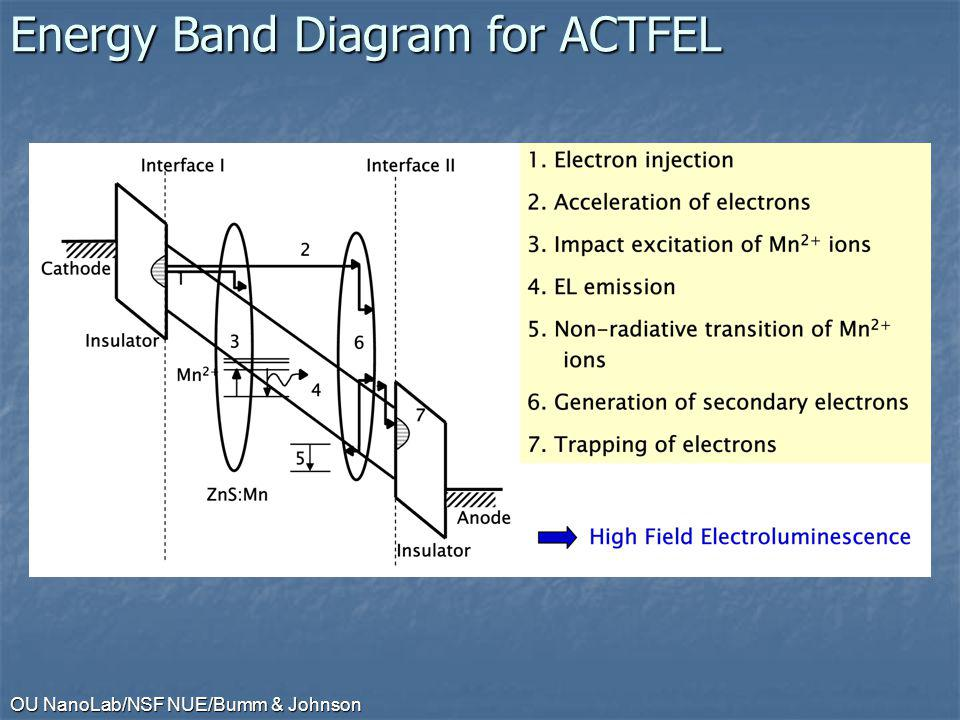 Energy Band Diagram for ACTFEL