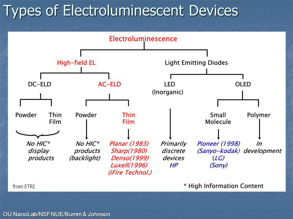 Types of Electroluminescent Devices