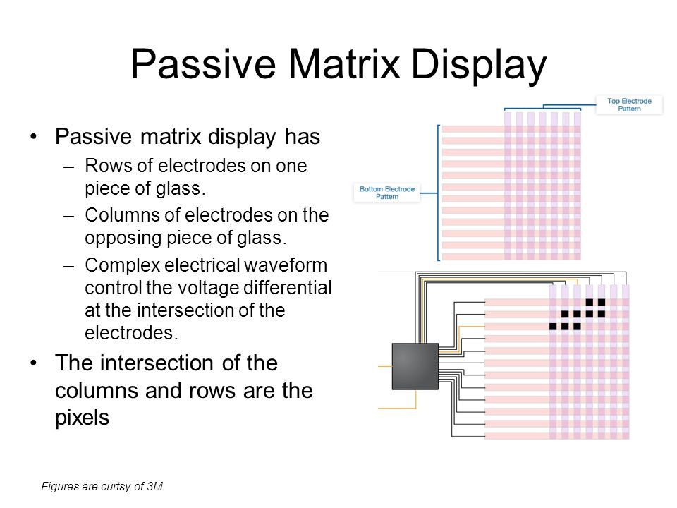 Passive Matrix Display