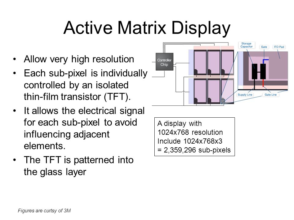 Active Matrix Display Allow very high resolution
