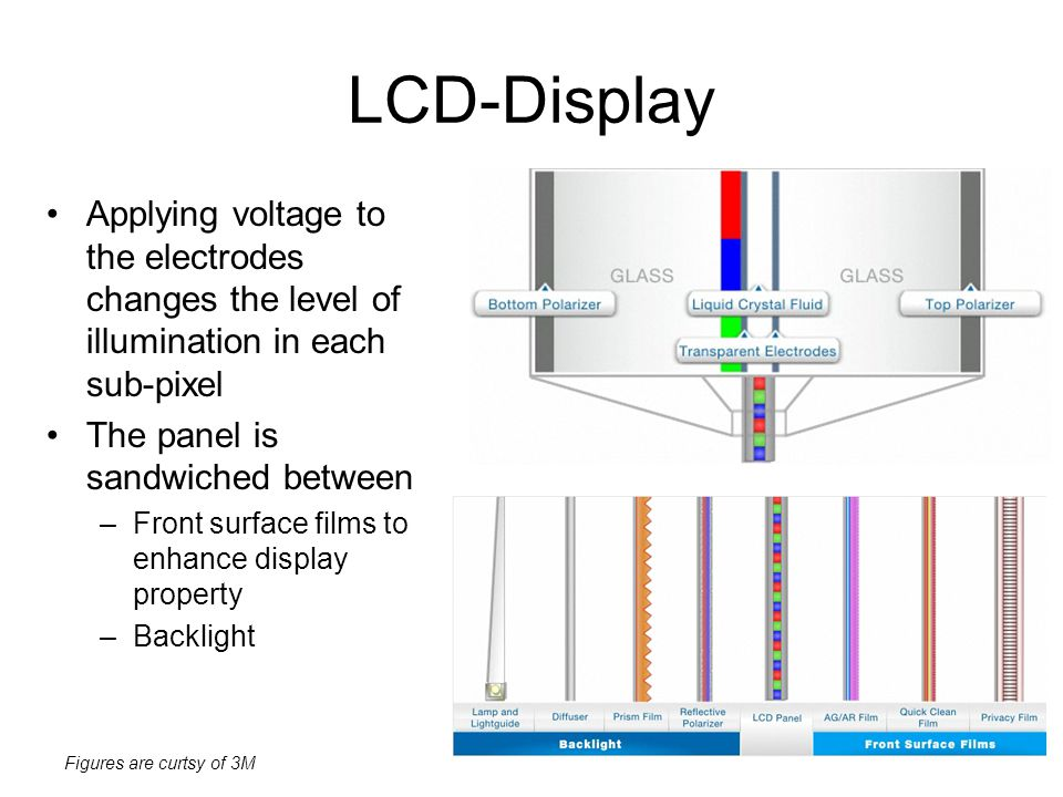 LCD-Display Applying voltage to the electrodes changes the level of illumination in each sub-pixel.