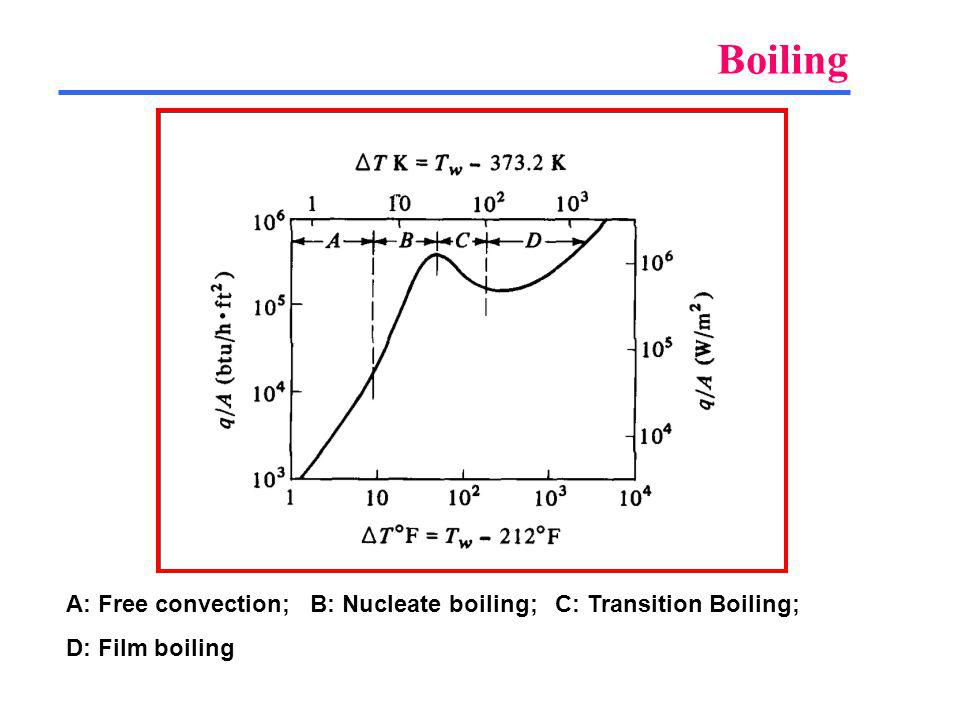 Boiling A: Free convection; B: Nucleate boiling; C: Transition Boiling; D: Film boiling