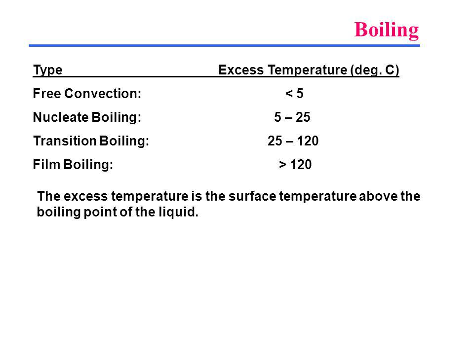 Boiling Type Excess Temperature (deg. C) Free Convection: < 5