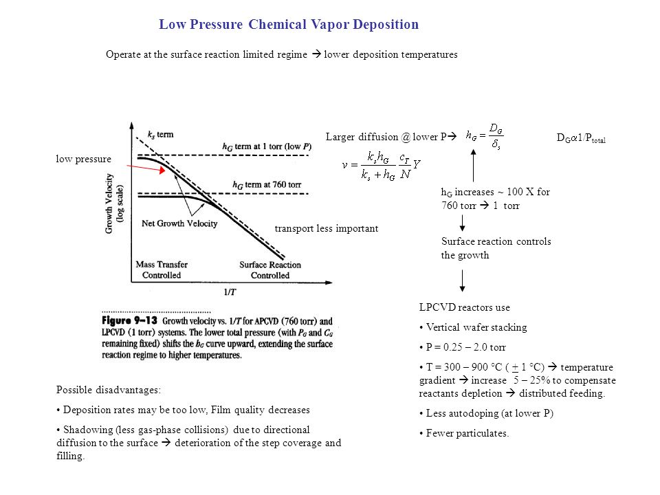 Low Pressure Chemical Vapor Deposition