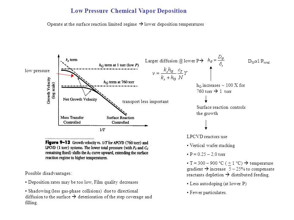 Low Pressure Chemical Vapor Deposition