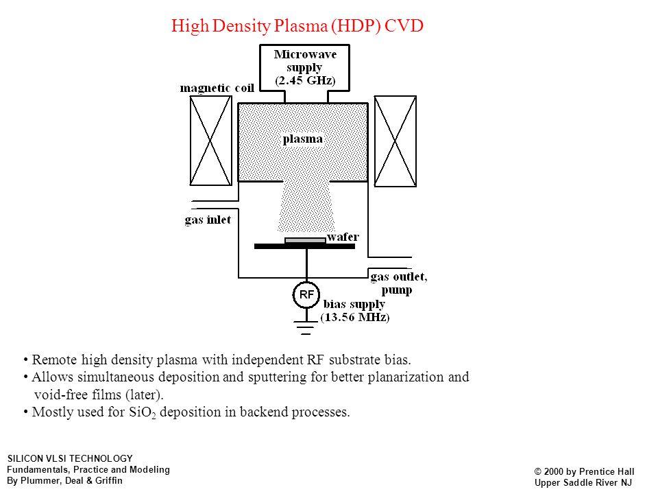 High Density Plasma (HDP) CVD