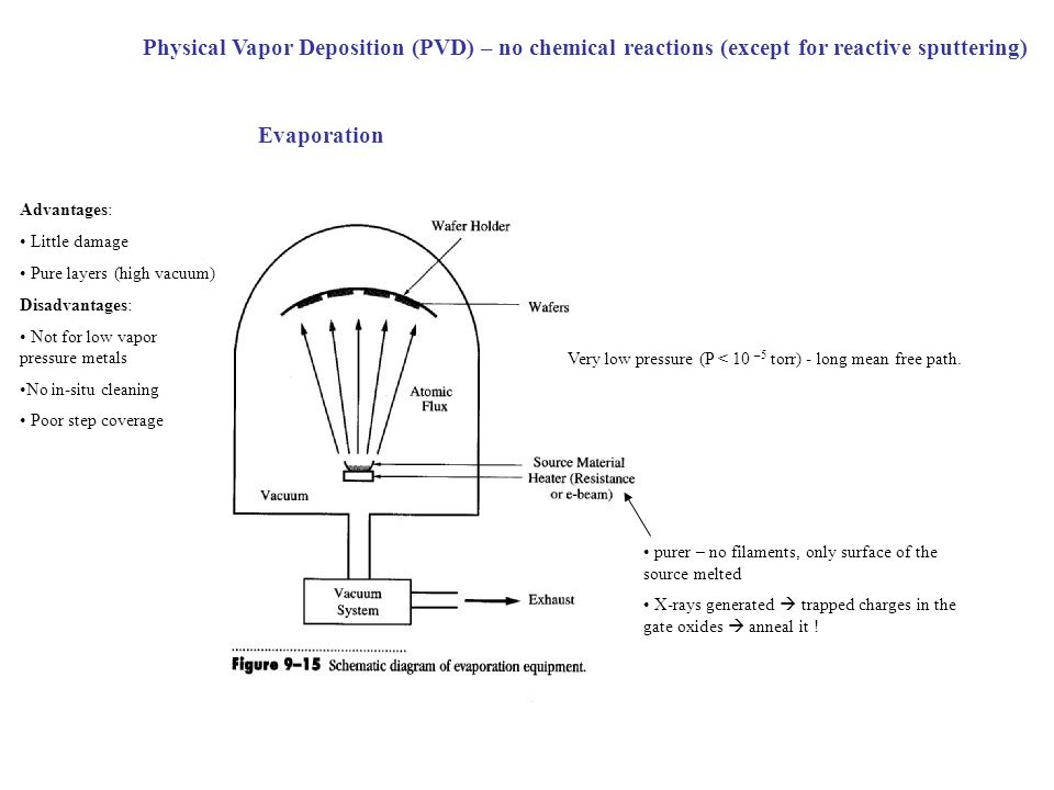 Very low pressure (P < 10 –5 torr) - long mean free path.