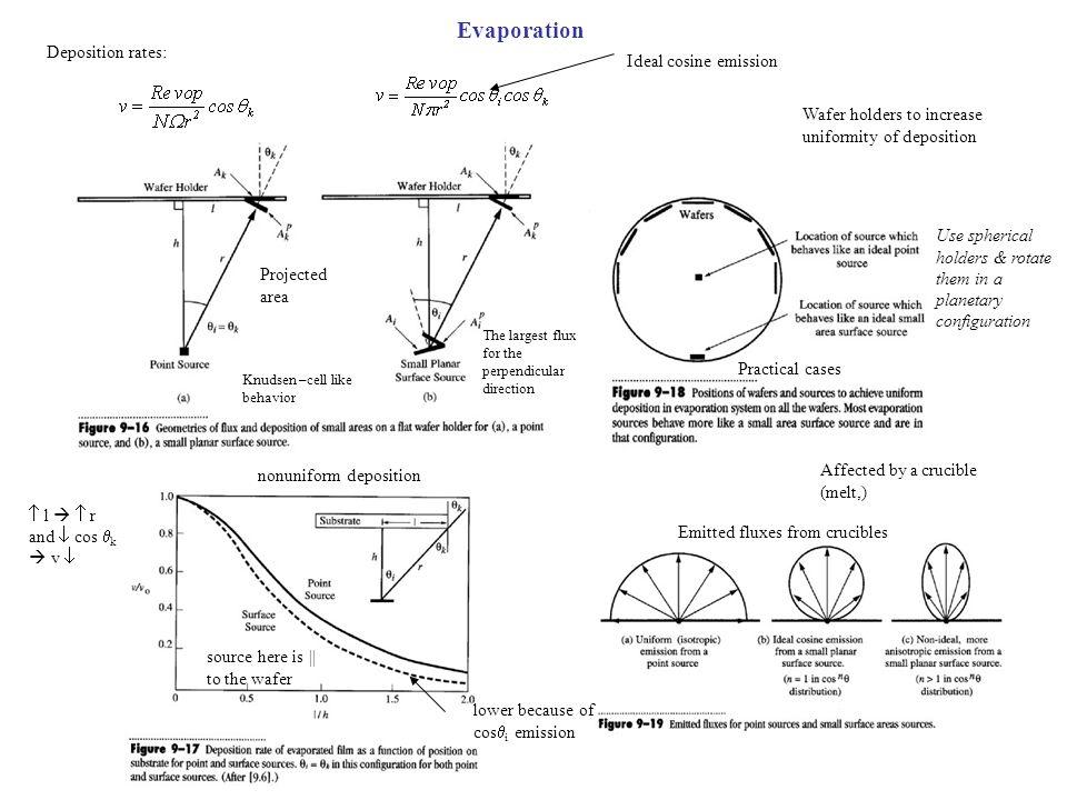 Evaporation Deposition rates: Ideal cosine emission