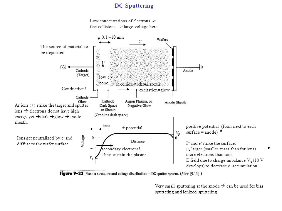 DC Sputtering Low concentrations of electrons -> few collisions -> large voltage here. 0.1 –10 mm.