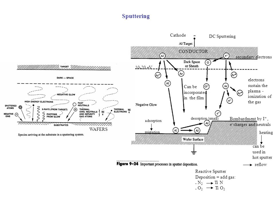 Sputtering Cathode DC Sputtering CONDUCTOR secondary electrons