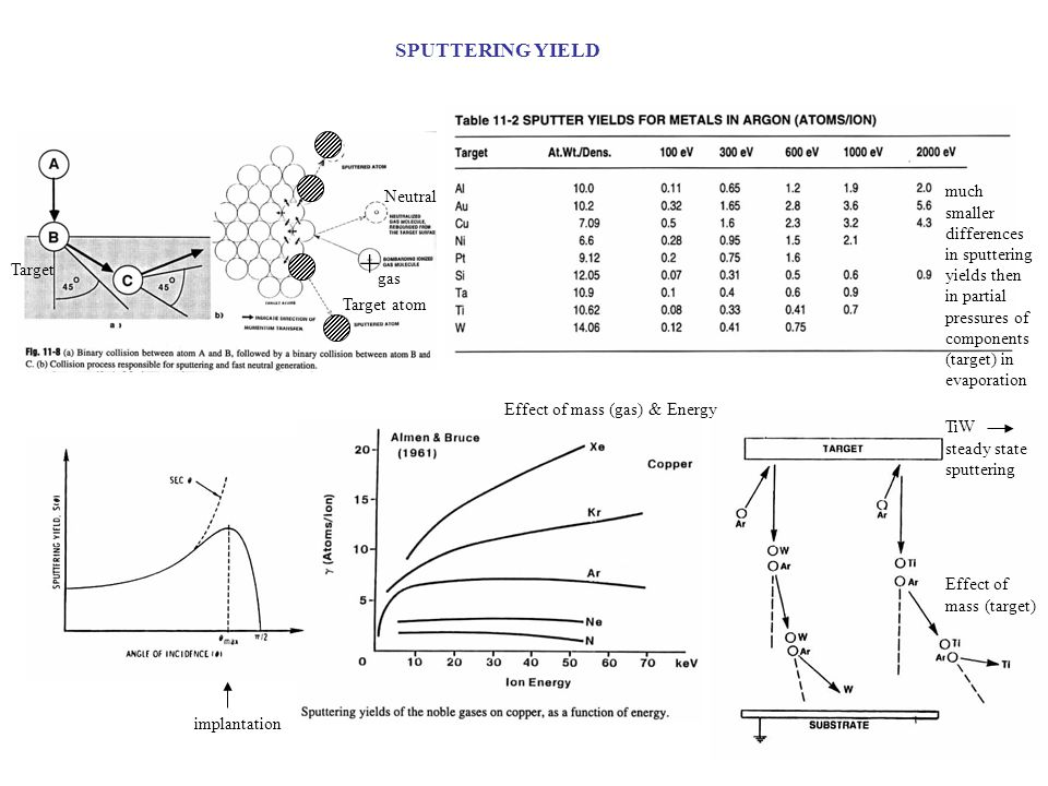 SPUTTERING YIELD Neutral. much smaller differences in sputtering yields then in partial pressures of components (target) in evaporation.