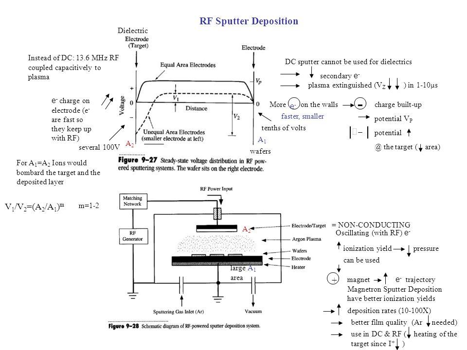 - V1/V2=(A2/A1)m + RF Sputter Deposition Dielectric