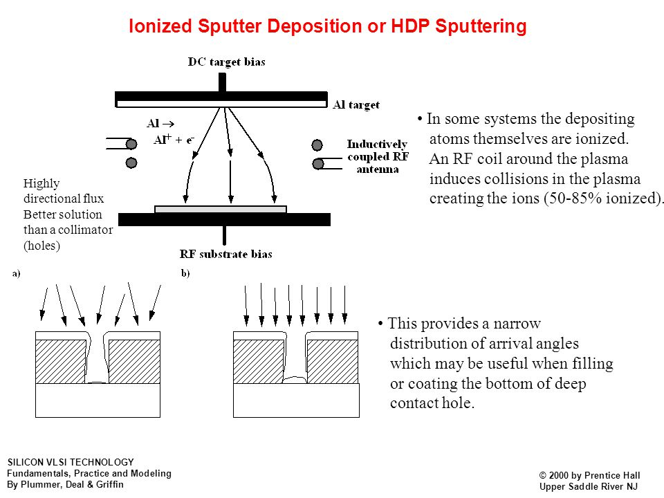Ionized Sputter Deposition or HDP Sputtering