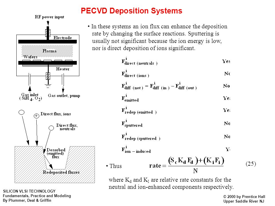 PECVD Deposition Systems