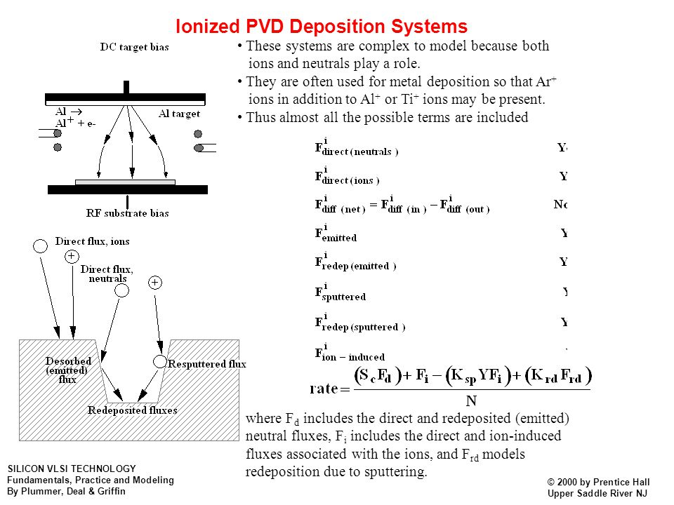 Ionized PVD Deposition Systems