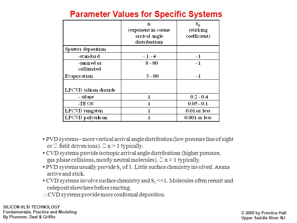 Parameter Values for Specific Systems