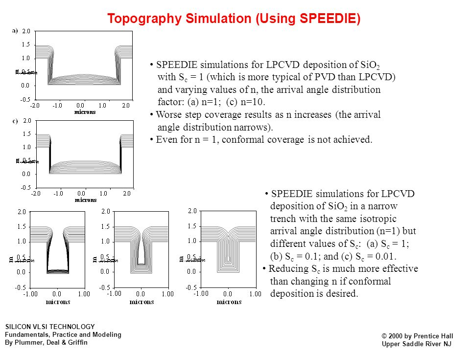 Topography Simulation (Using SPEEDIE)