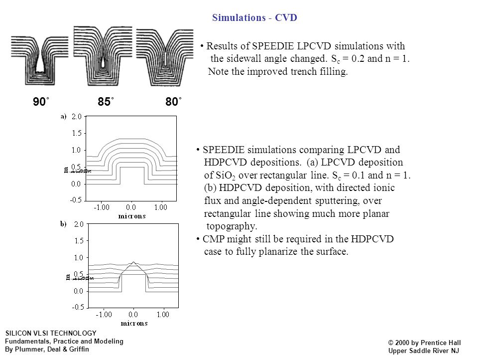 Simulations - CVD • Results of SPEEDIE LPCVD simulations with. the sidewall angle changed. Sc = 0.2 and n = 1.