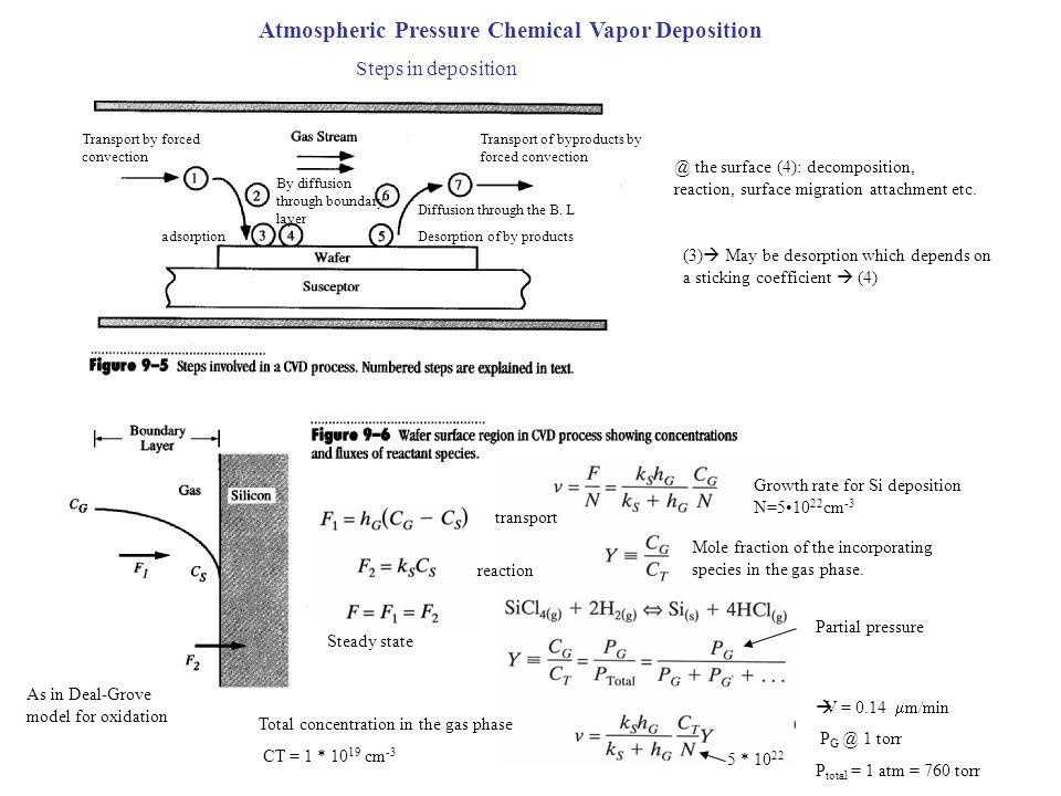 Atmospheric Pressure Chemical Vapor Deposition