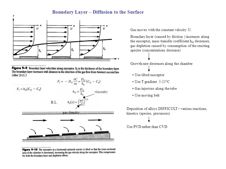 Boundary Layer – Diffusion to the Surface