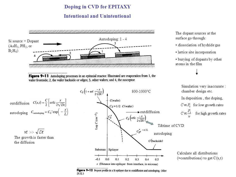 Doping in CVD for EPITAXY Intentional and Unintentional