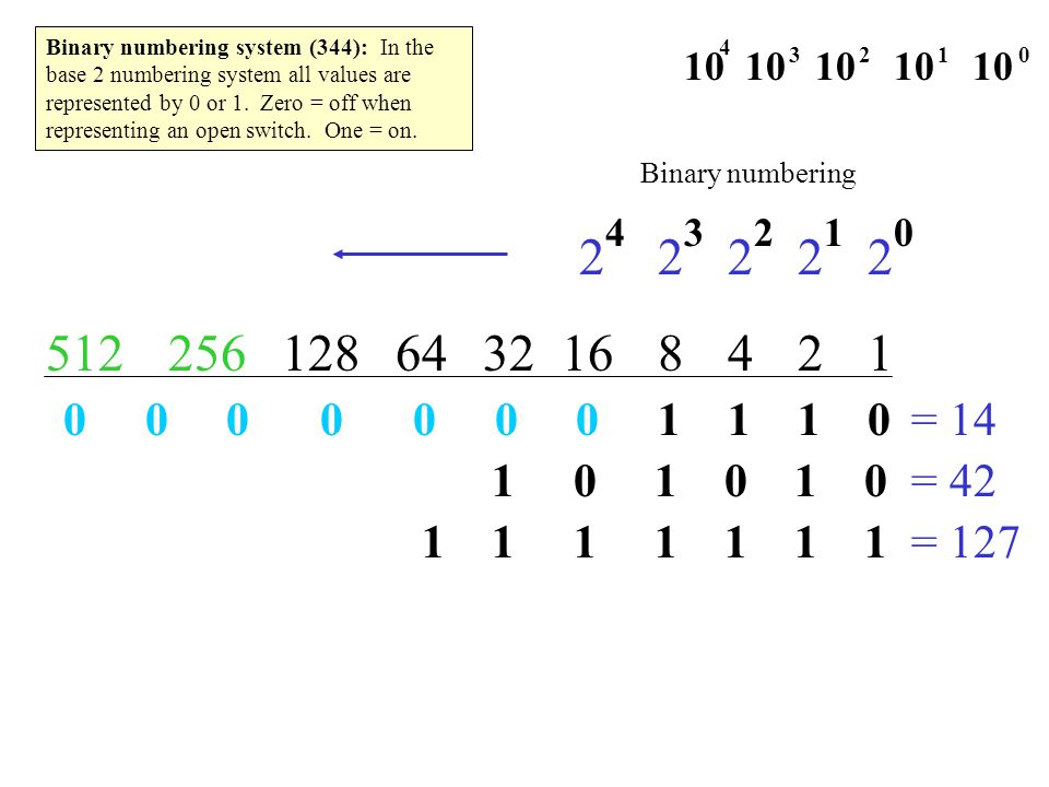 Binary numbering system (344): In the base 2 numbering system all values are represented by 0 or 1. Zero = off when representing an open switch. One = on.