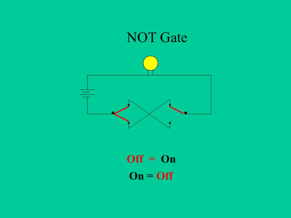 NOT Gate Off = On On = Off