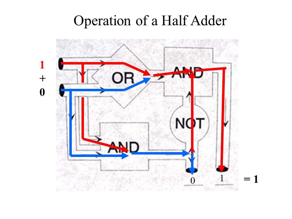 Operation of a Half Adder