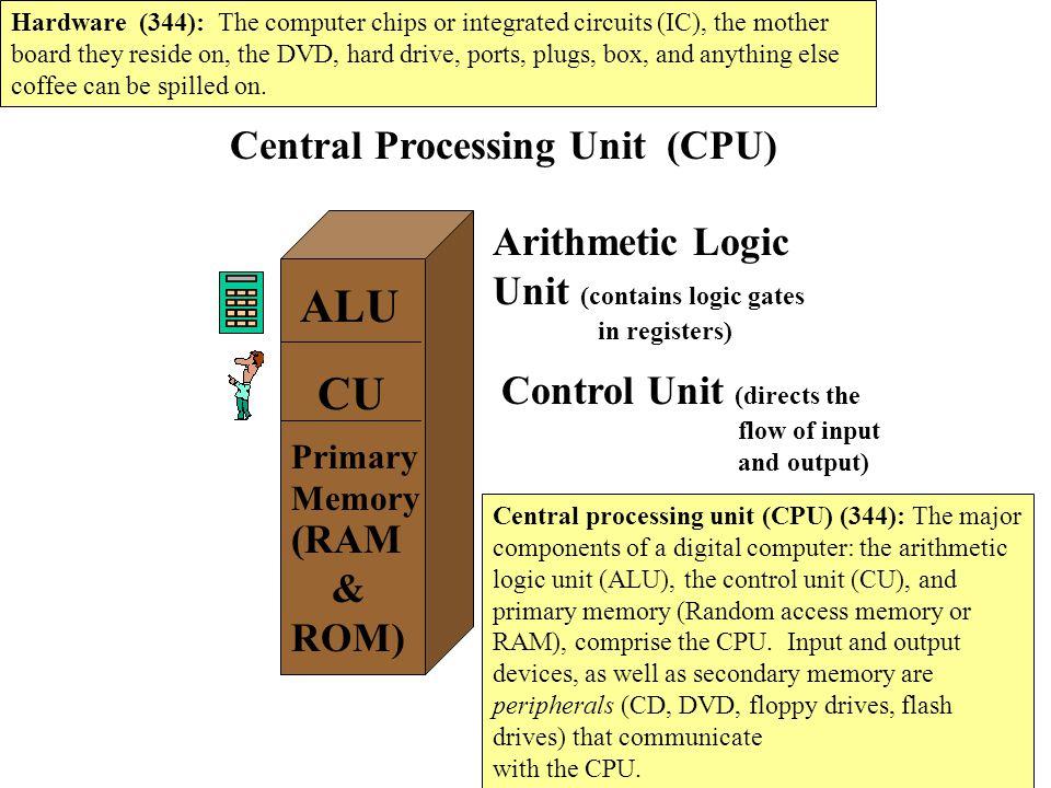 ALU CU Central Processing Unit (CPU) Arithmetic Logic