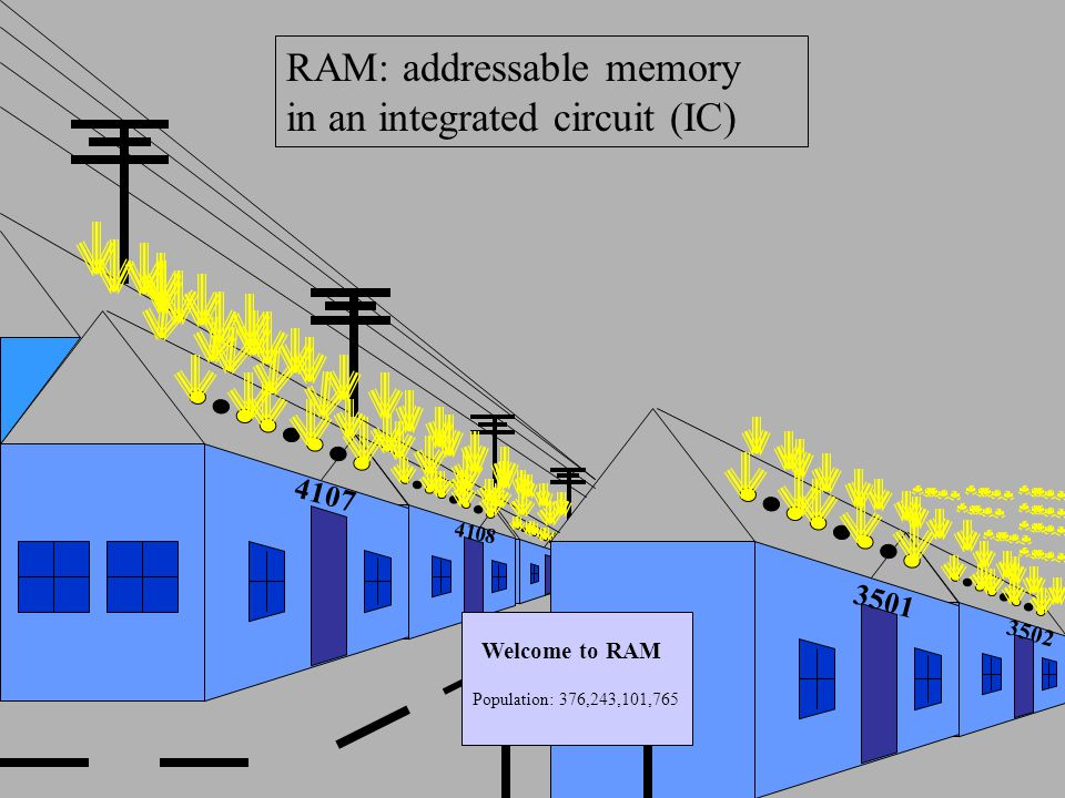 RAM: addressable memory in an integrated circuit (IC)