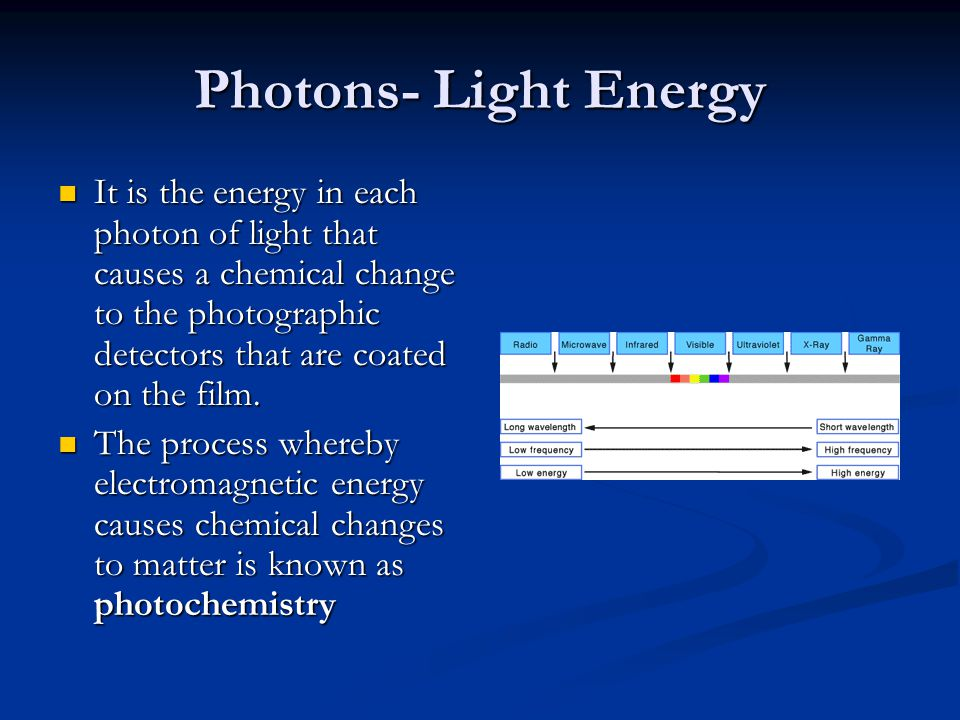 Photons- Light Energy