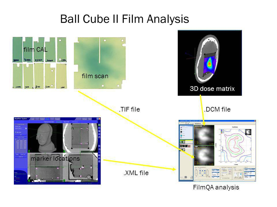 Ball Cube II Film Analysis