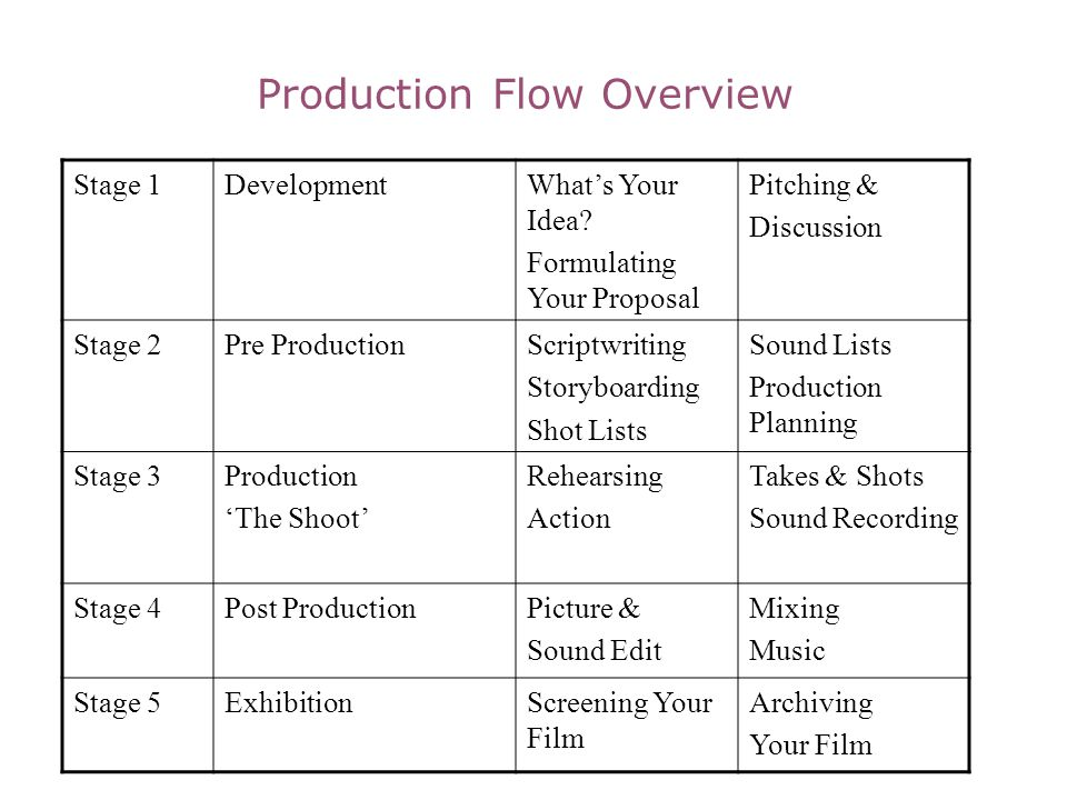 Production Flow Overview