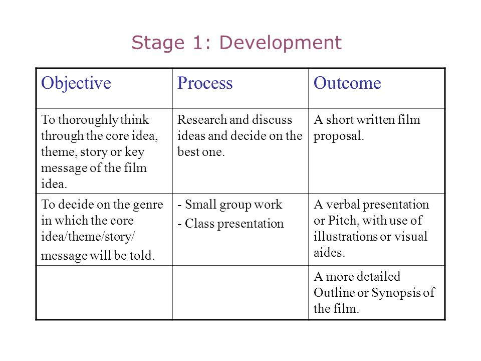Stage 1: Development Objective Process Outcome