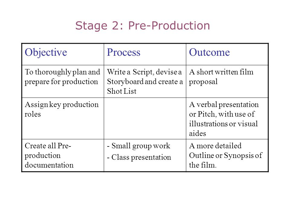 Stage 2: Pre-Production