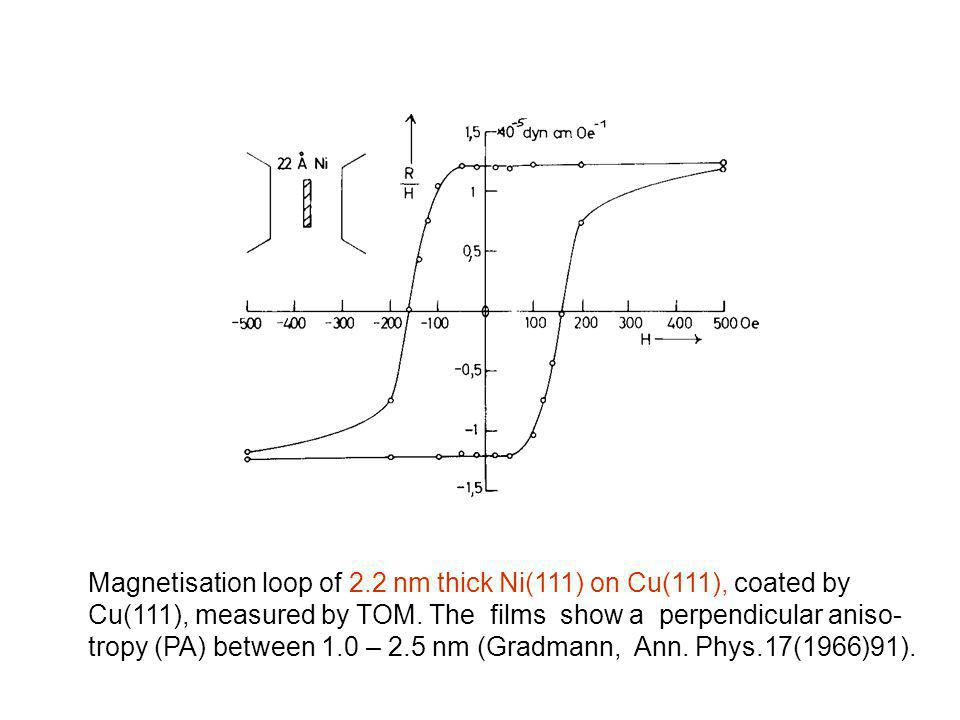 Magnetisation loop of 2.2 nm thick Ni(111) on Cu(111), coated by