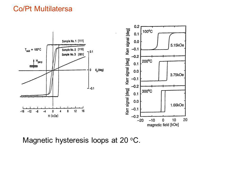 Co/Pt Multilatersa Magnetic hysteresis loops at 20 oC.