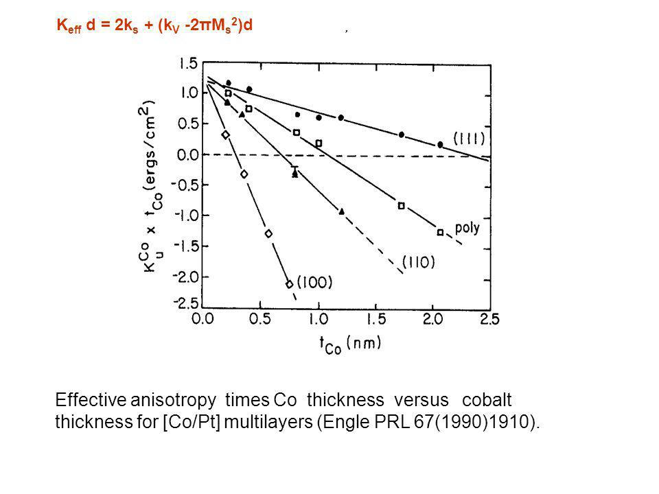 Effective anisotropy times Co thickness versus cobalt