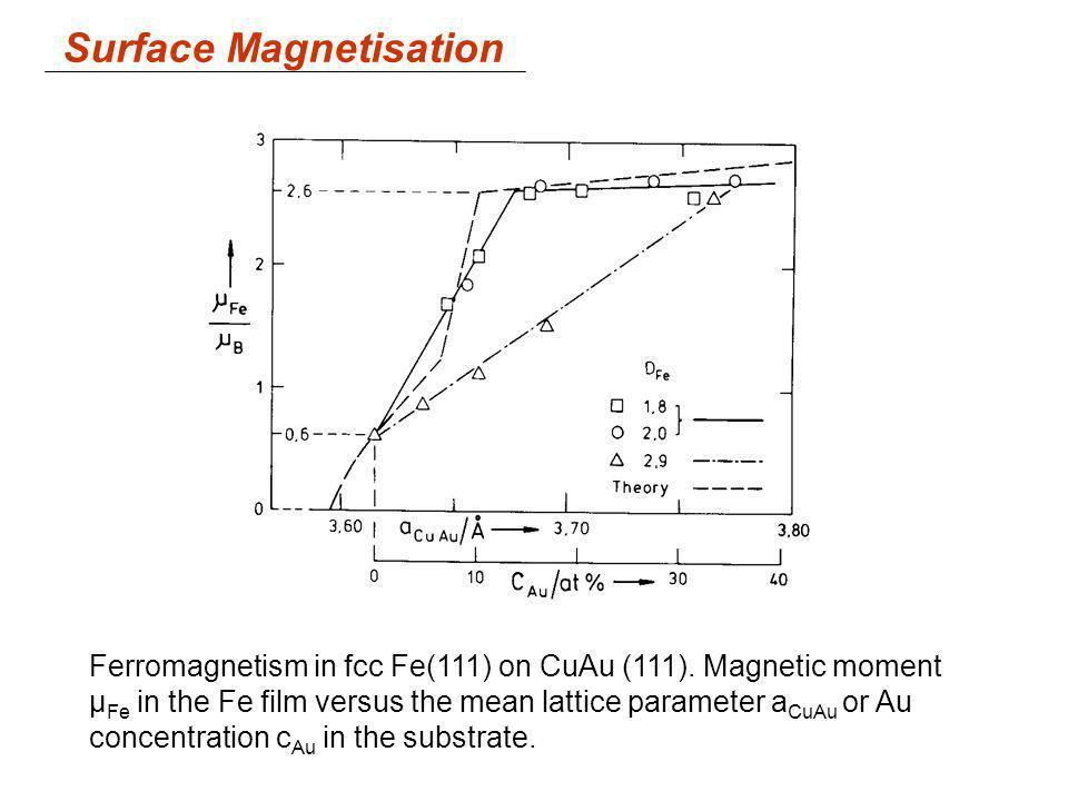 Surface Magnetisation