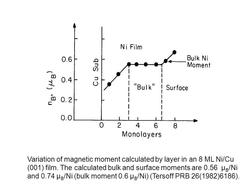Variation of magnetic moment calculated by layer in an 8 ML Ni/Cu