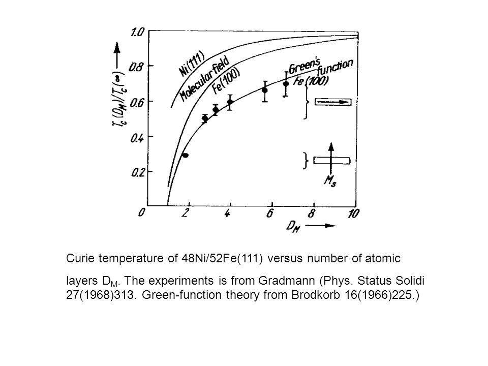 Curie temperature of 48Ni/52Fe(111) versus number of atomic